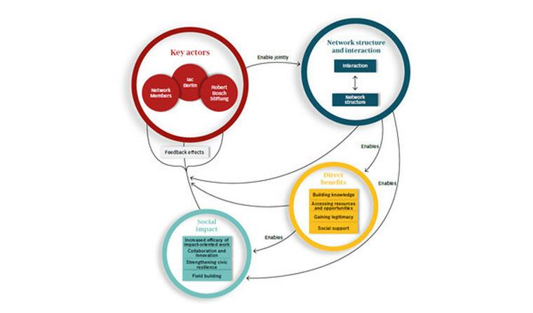 Circular impact model of the Bosch Alumni Network
